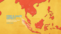 Indonesia The Haze Impacts & Solutions