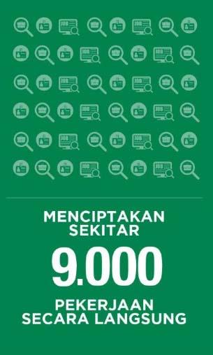 90,000 pekerjaan