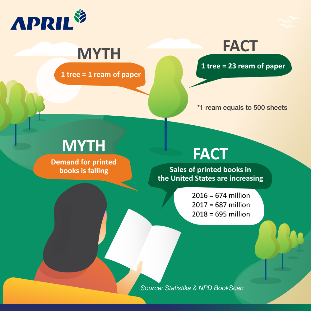 The facts and myths of paper